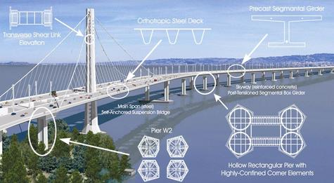 structural components of suspension bridge engineering essay This document contain a summary of the current design of the  main structural  component sketch designs and dimensions  hangers: cable elements that  connects the bridge deck with the suspension cables (main cables.