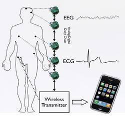 wireless_sensor_Chi